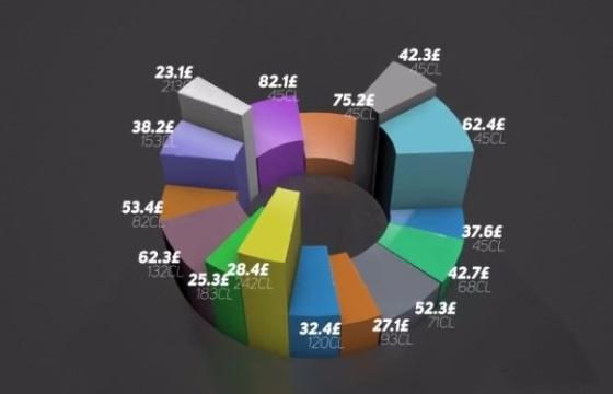 AE E3D三维 统计数据图表 块状比例模板 3D Charts v2